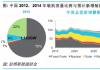 中国能源行业将出现五大发展趋势 光伏或在2025年与煤电上网价格持平